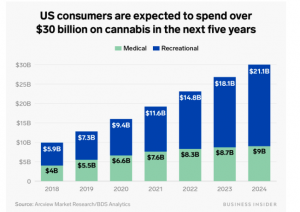 arcview cannabis industry projections 2020